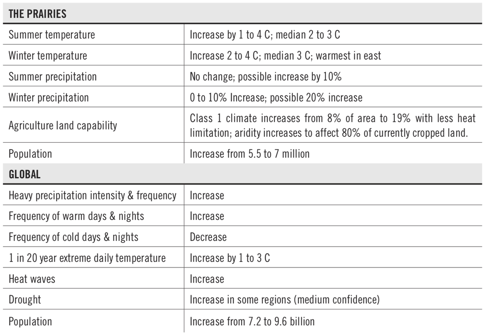 chart of projected climate changes by 2015