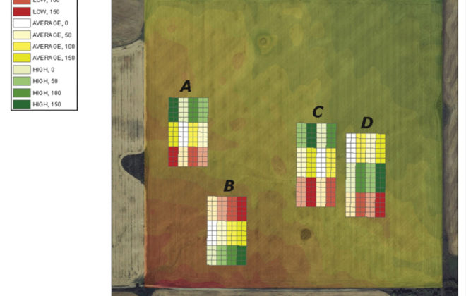 Treatments included three yield zones and four N fertilizer rates — 0, 50, 100 and 150 per cent N based on soil test.